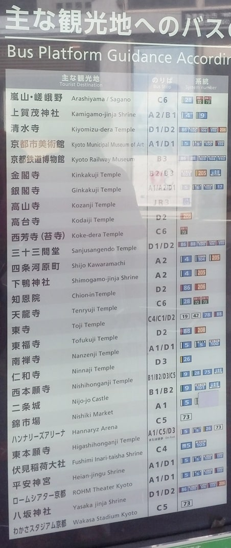 Where to buy kyoto bus pass. taking the bus from kyoto bus station. Backpacking Japan travel blog
